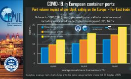 PortGraphic: COVID-19 and blank sailing impact on European ports