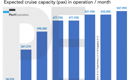PortGraphic: expected cruise capacity in operation per month