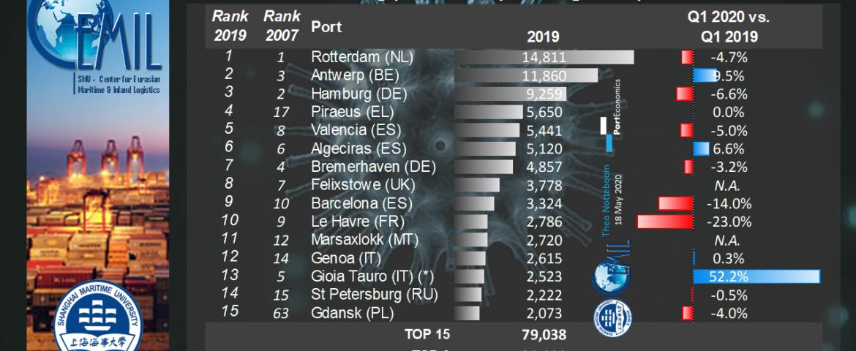 PortGraphic: top15 European container ports in Q1 2020