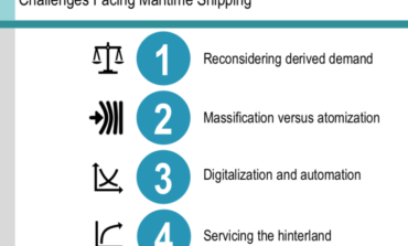 Challenges facing trade and supply chains: a maritime transport perspective