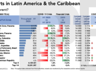 Top-15 ports in Latin America & the Caribbean (LAC): is this crisis different?