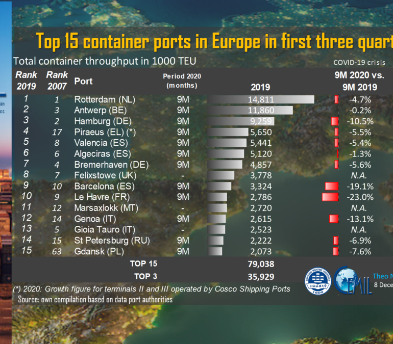 PortGraphic: top15 container ports in Europe in the first three quarters 2020