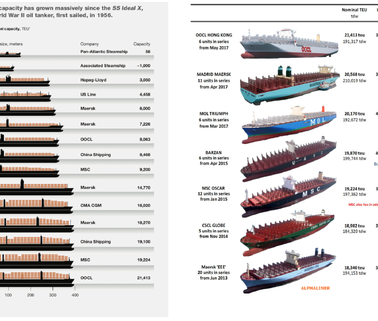 Liner shipping, containerisation and mega carriers: structural changes for industry operators