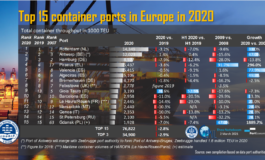 Top 15 containers ports in Europe in 2020