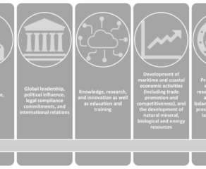 National Integrated Maritime Policies: vision formulation, regional embeddedness, and institutional attributes